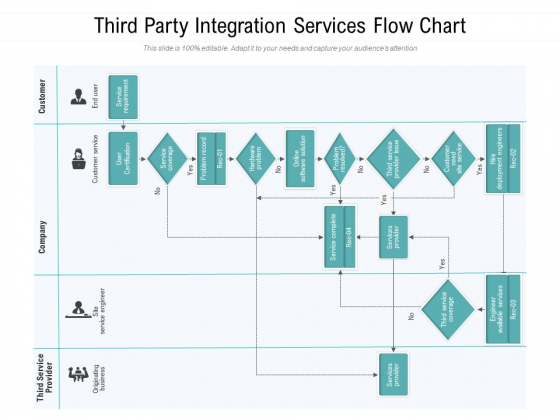 Third Party Integration Services Flow Chart Ppt PowerPoint Presentation Ideas Example Topics PDF