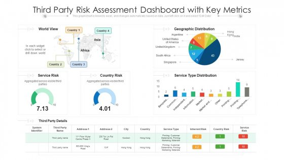 Third Party Risk Assessment Dashboard With Key Metrics Ppt PowerPoint Presentation File Tips PDF