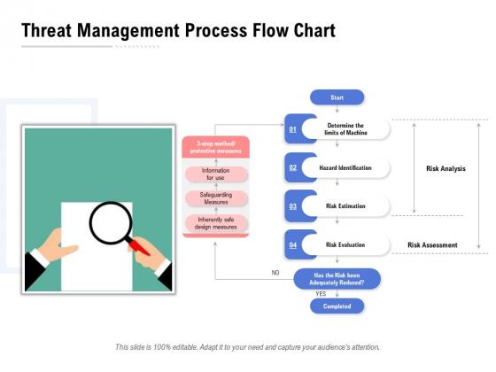 Threat Management Process Flow Chart Ppt PowerPoint Presentation Inspiration Structure