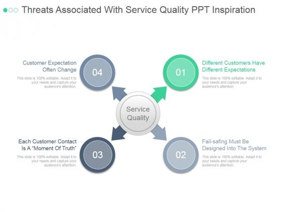 Threats Associated With Service Quality Ppt PowerPoint Presentation Layouts
