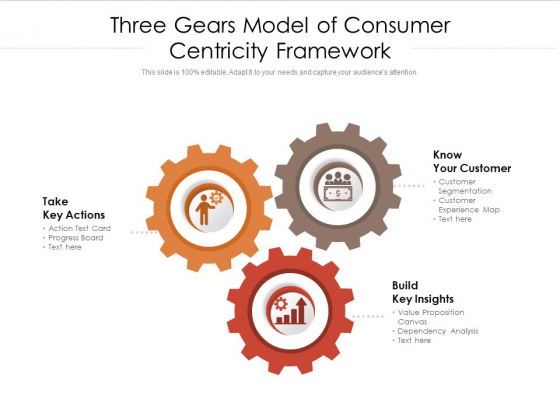 Three Gears Model Of Consumer Centricity Framework Ppt PowerPoint Presentation Gallery Guidelines PDF