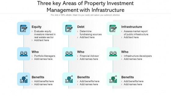 Three Key Areas Of Property Investment Management With Infrastructure Ppt Slides Smartart PDF
