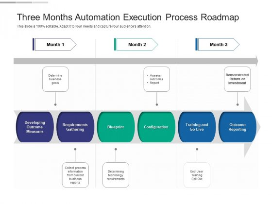 Three Months Automation Execution Process Roadmap Graphics