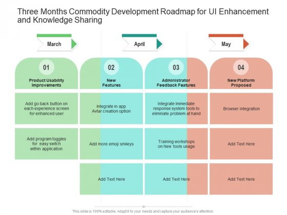 Three Months Commodity Development Roadmap For UI Enhancement And Knowledge Sharing Guidelines