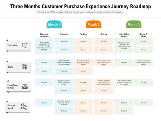 Three Months Customer Purchase Experience Journey Roadmap Portrait