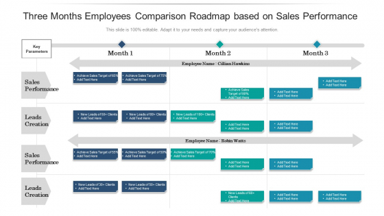 Three Months Employees Comparison Roadmap Based On Sales Performance Designs