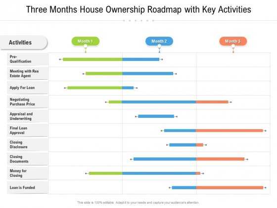 Three Months House Ownership Roadmap With Key Activities Formats