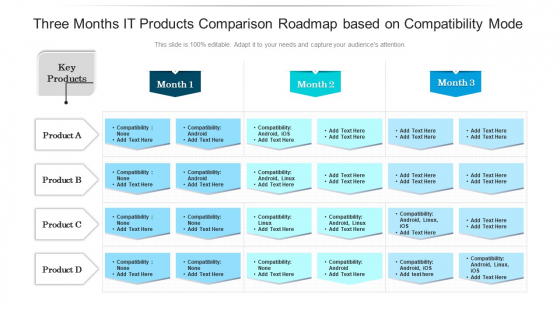 Three Months IT Products Comparison Roadmap Based On Compatibility Mode Information