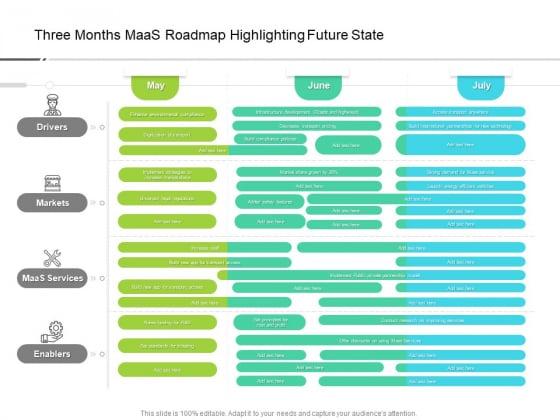 Three Months Maas Roadmap Highlighting Future State Infographics