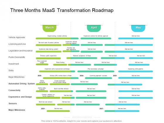Three Months Maas Transformation Roadmap Topics