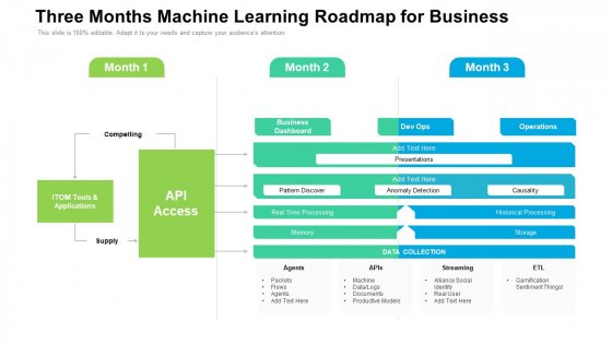 Three Months Machine Learning Roadmap For Business Introduction