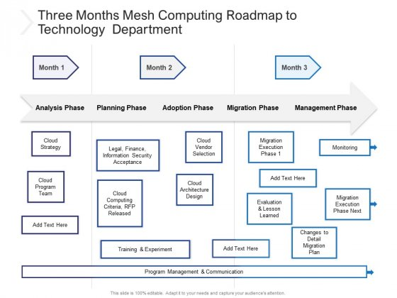 Three Months Mesh Computing Roadmap To Technology Department Inspiration