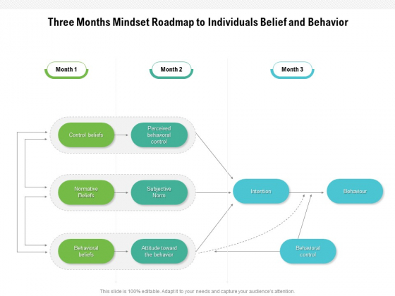 Three Months Mindset Roadmap To Individuals Belief And Behavior Designs