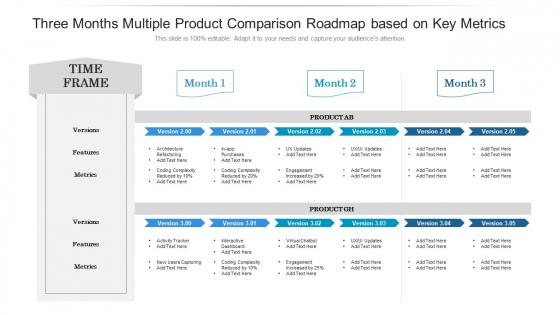 Three Months Multiple Product Comparison Roadmap Based On Key Metrics Information