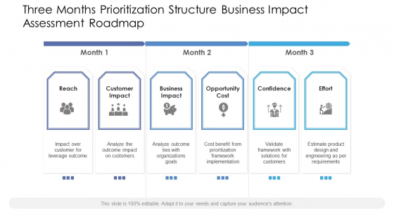 Three Months Prioritization Structure Business Impact Assessment Roadmap Themes