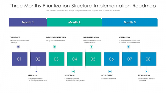 Three Months Prioritization Structure Implementation Roadmap Structure