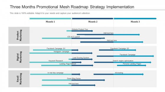 Three Months Promotional Mesh Roadmap Strategy Implementation Summary