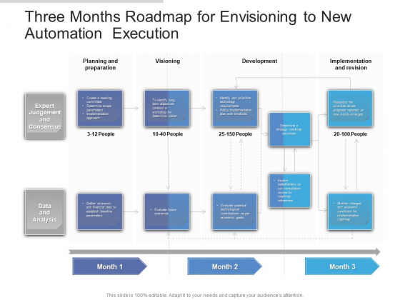 Three Months Roadmap For Envisioning To New Automation Execution Information