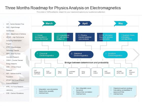 Three Months Roadmap For Physics Analysis On Electromagnetics Information