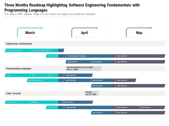Three Months Roadmap Highlighting Software Engineering Fundamentals With Programming Languages Ideas