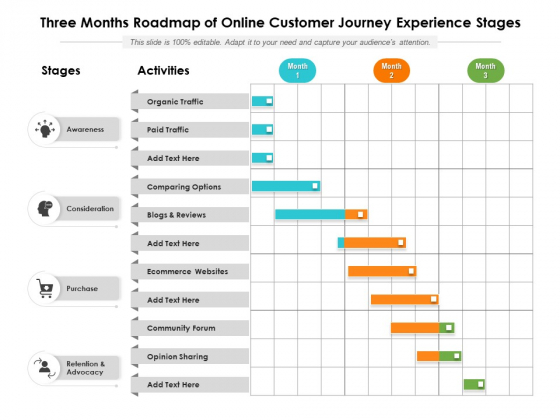 Three Months Roadmap Of Online Customer Journey Experience Stages Designs