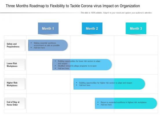 Three Months Roadmap To Flexibility To Tackle Corona Virus Impact On Organization Microsoft