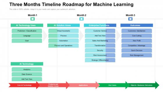 Three Months Timeline Roadmap For Machine Learning Slides