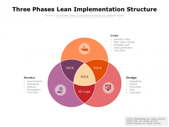 Three Phases Lean Implementation Structure Ppt PowerPoint Presentation File Slides PDF