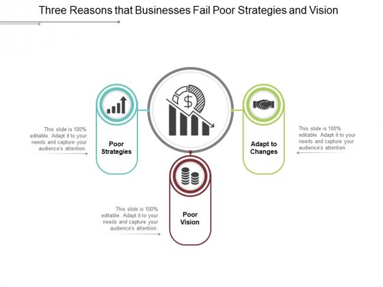 Three Reasons That Businesses Fail Poor Strategies And Vision Ppt PowerPoint Presentation Gallery Templates