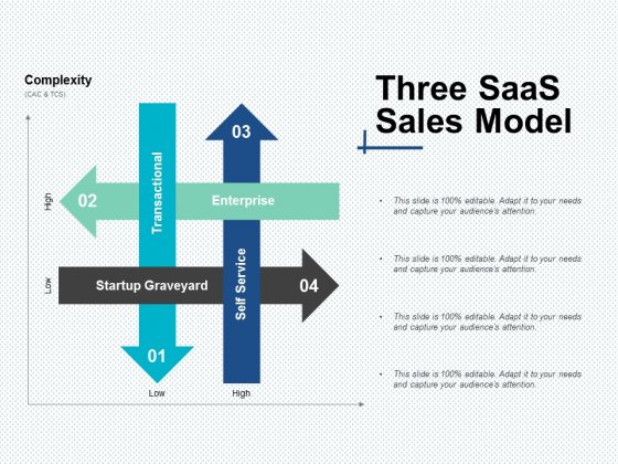 Three Saas Sales Model Ppt Powerpoint Presentation Icon Design Templates