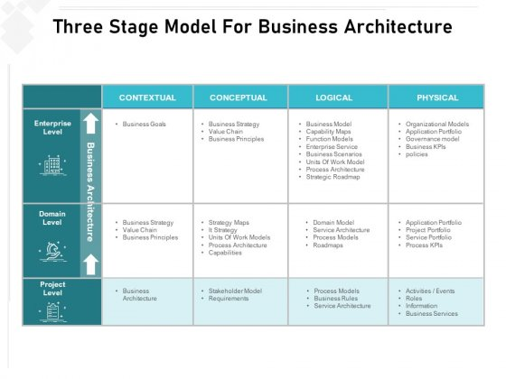 Three Stage Model For Business Architecture Ppt PowerPoint Presentation Gallery Maker PDF