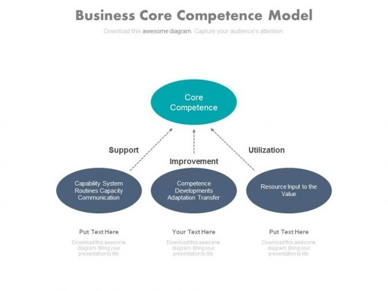 Three Stages Of Building Core Competencies Powerpoint Slides