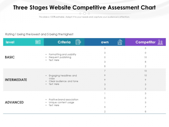 Three Stages Website Competitive Assessment Chart Ppt PowerPoint Presentation Layouts Smartart PDF