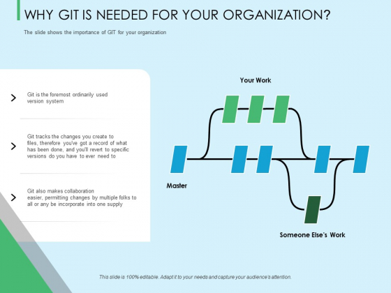 Three Trees Architecture Why Git Is Needed For Your Organization Ppt Model Demonstration PDF