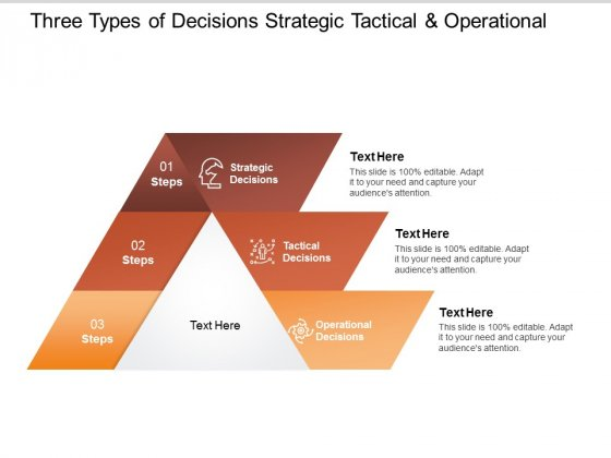 Three Types Of Decisions Strategic Tactical And Operational Ppt PowerPoint Presentation Show Icons