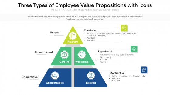 Three Types Of Employee Value Propositions With Icons Ppt PowerPoint Presentation Gallery Inspiration PDF