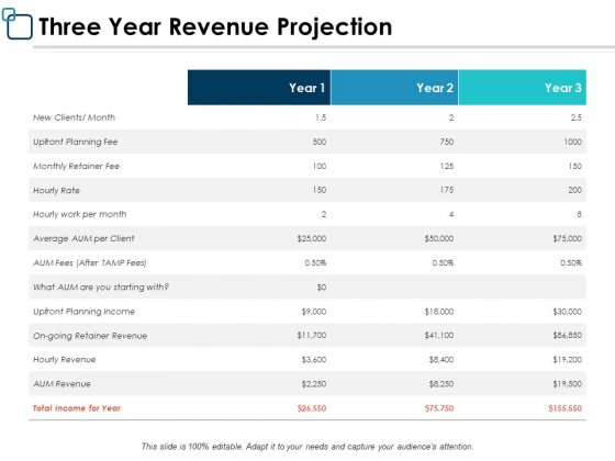 Three Year Revenue Projection Business Ppt PowerPoint Presentation Infographics Elements