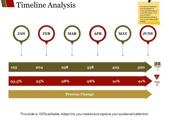Timeline Analysis Ppt PowerPoint Presentation Outline Slides