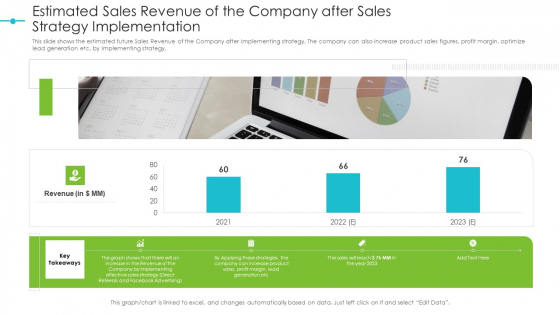 Tools For Improving Sales Plan Effectiveness Estimated Sales Revenue Of The Company After Sales Strategy Implementation Diagrams PDF
