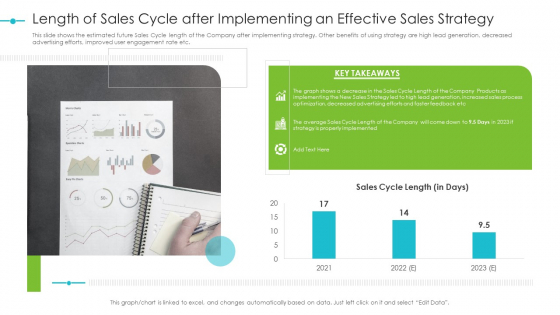 Tools For Improving Sales Plan Effectiveness Length Of Sales Cycle After Implementing An Effective Sales Strategy Pictures PDF