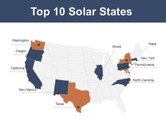 Top 10 Solar States Ppt PowerPoint Presentation Pictures Slide Portrait