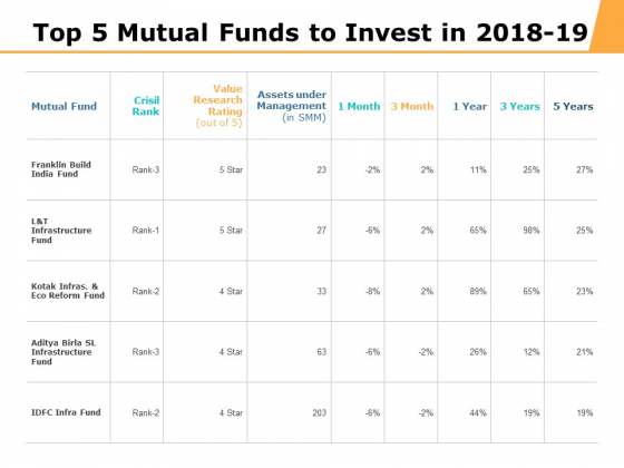 Top 5 Mutual Funds To Invest In 2018 To 19 Ppt PowerPoint Presentation Backgrounds