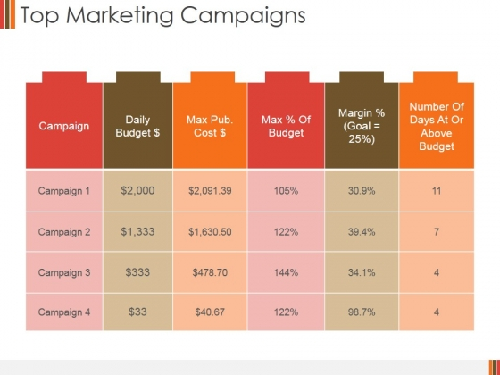 Top Marketing Campaigns Ppt PowerPoint Presentation Gallery Display