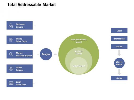 Total Addressable Market Ppt PowerPoint Presentation Infographics Template