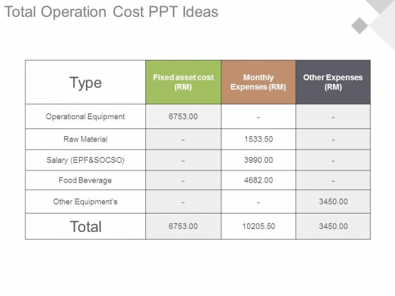 Total Operation Cost Ppt Ideas