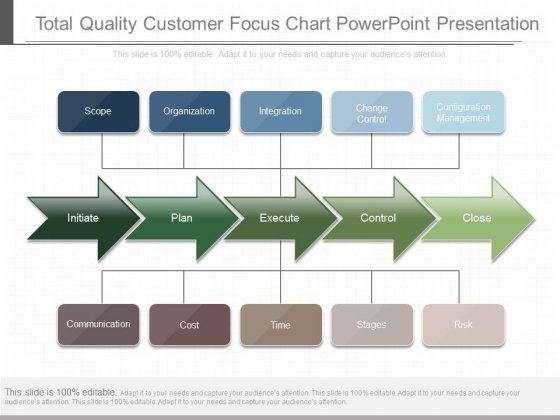 Total Quality Customer Focus Chart Powerpoint Presentation