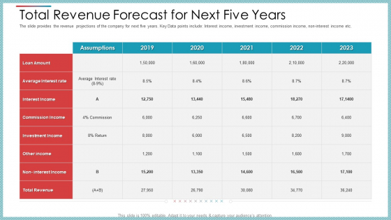 Total Revenue Forecast For Next Five Years Ppt Professional Skills PDF