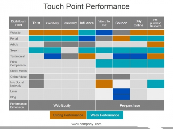 Touch Point Performance Ppt PowerPoint Presentation Infographics Information