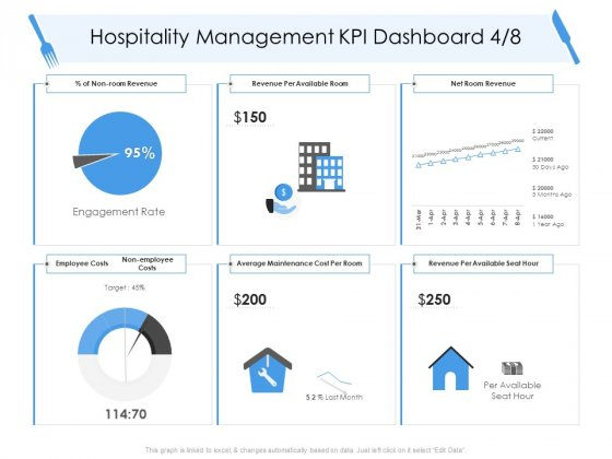 Tourism And Hospitality Industry Hospitality Management KPI Dashboard Employee Information PDF