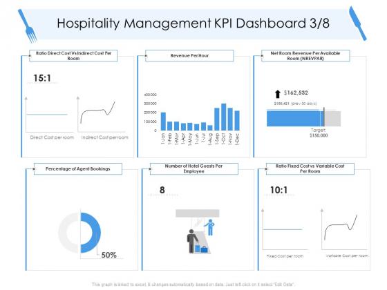 Tourism And Hospitality Industry Hospitality Management KPI Dashboard Percentage Infographics PDF